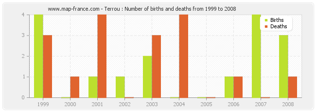 Terrou : Number of births and deaths from 1999 to 2008