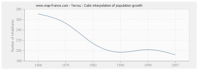 Terrou : Cubic interpolation of population growth