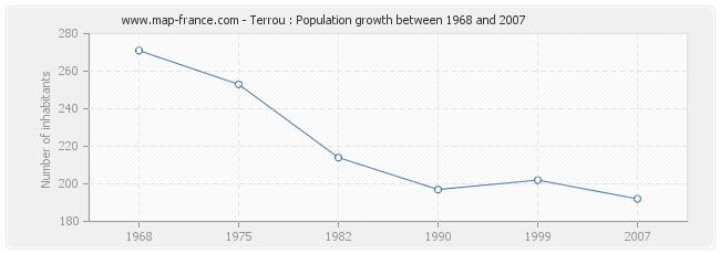 Population Terrou