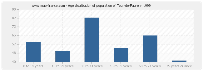 Age distribution of population of Tour-de-Faure in 1999