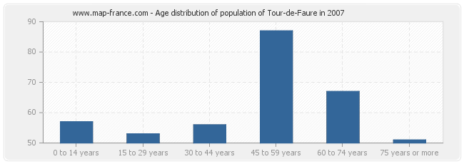 Age distribution of population of Tour-de-Faure in 2007