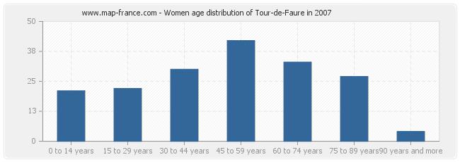 Women age distribution of Tour-de-Faure in 2007