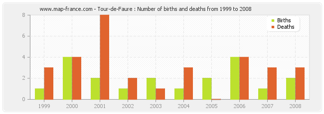 Tour-de-Faure : Number of births and deaths from 1999 to 2008