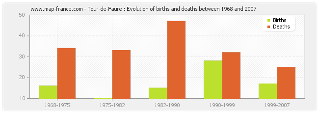 Tour-de-Faure : Evolution of births and deaths between 1968 and 2007