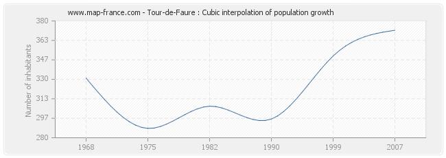 Tour-de-Faure : Cubic interpolation of population growth