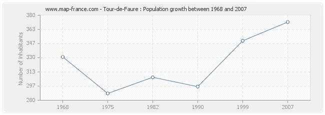 Population Tour-de-Faure