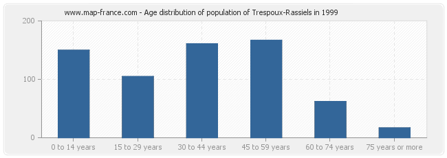 Age distribution of population of Trespoux-Rassiels in 1999