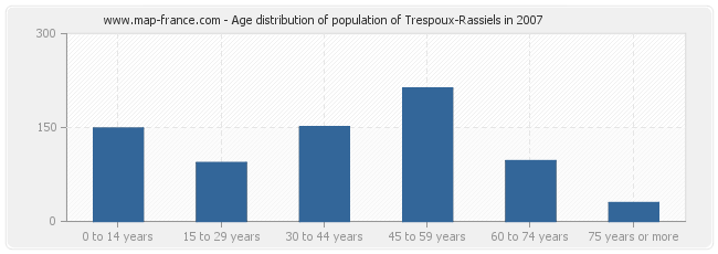 Age distribution of population of Trespoux-Rassiels in 2007