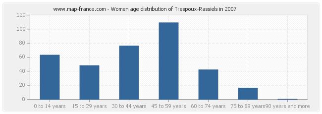 Women age distribution of Trespoux-Rassiels in 2007