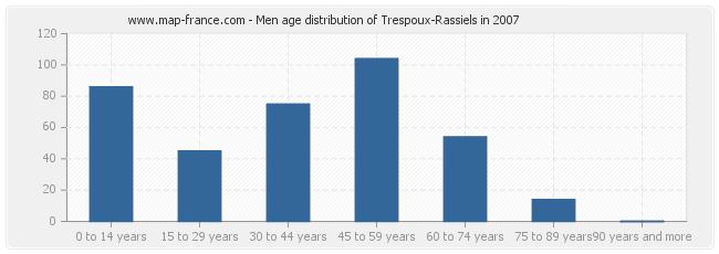 Men age distribution of Trespoux-Rassiels in 2007