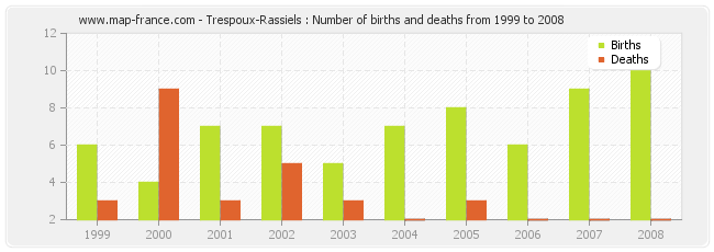Trespoux-Rassiels : Number of births and deaths from 1999 to 2008
