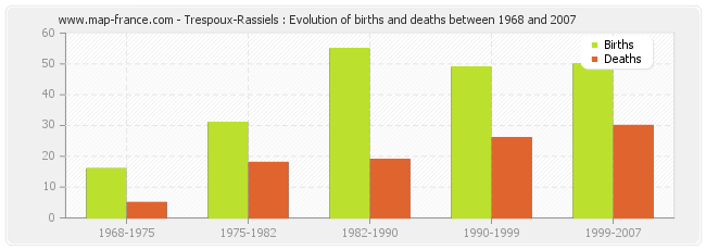 Trespoux-Rassiels : Evolution of births and deaths between 1968 and 2007
