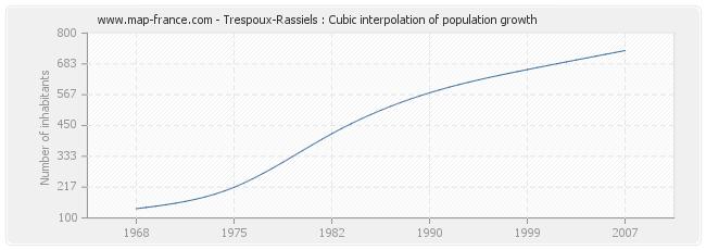 Trespoux-Rassiels : Cubic interpolation of population growth