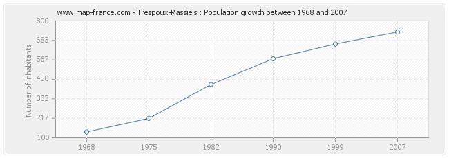 Population Trespoux-Rassiels