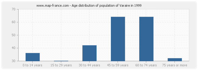 Age distribution of population of Varaire in 1999