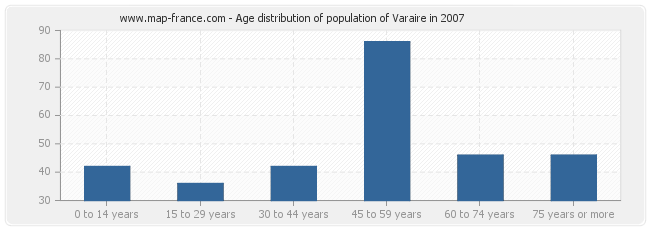 Age distribution of population of Varaire in 2007