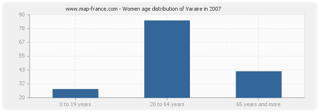 Women age distribution of Varaire in 2007