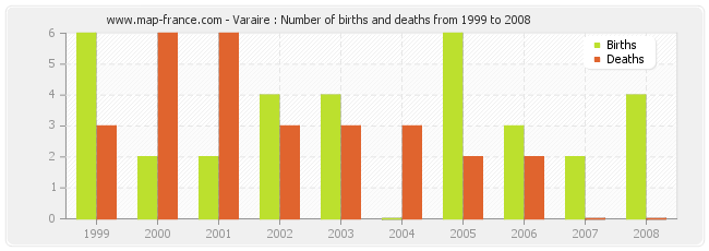 Varaire : Number of births and deaths from 1999 to 2008