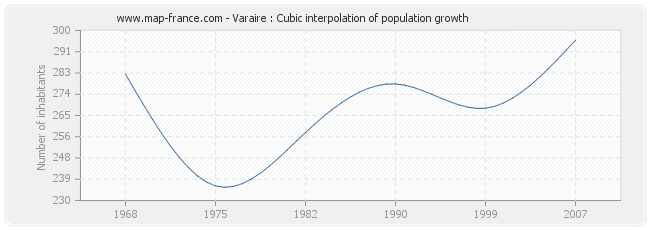 Varaire : Cubic interpolation of population growth