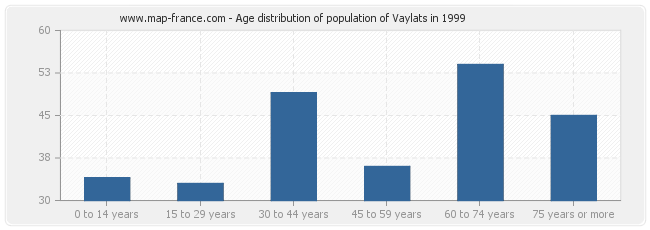 Age distribution of population of Vaylats in 1999