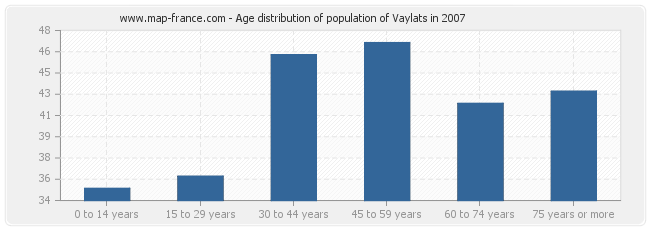 Age distribution of population of Vaylats in 2007