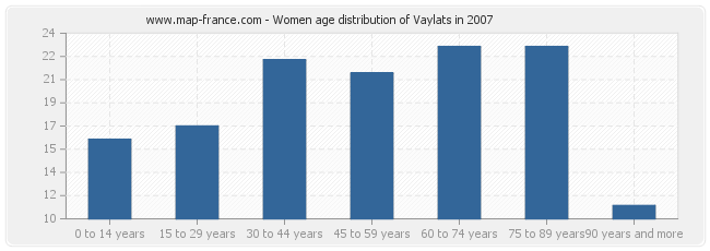 Women age distribution of Vaylats in 2007