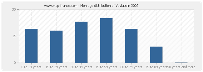 Men age distribution of Vaylats in 2007