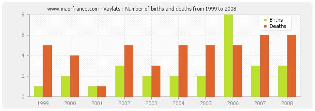 Vaylats : Number of births and deaths from 1999 to 2008