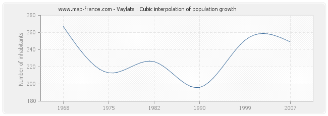 Vaylats : Cubic interpolation of population growth