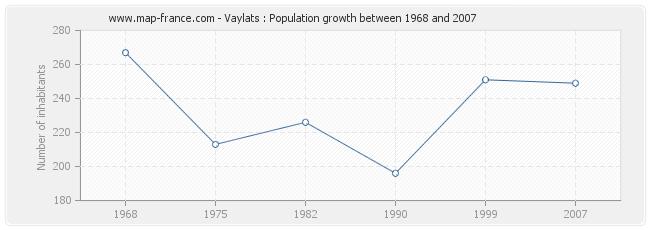 Population Vaylats