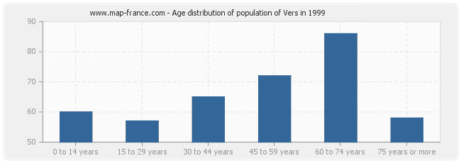 Age distribution of population of Vers in 1999