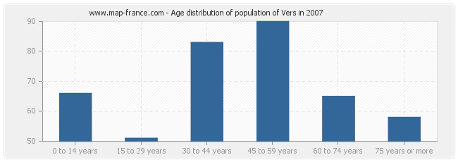 Age distribution of population of Vers in 2007