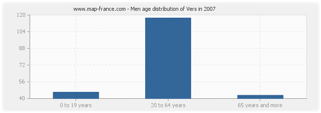 Men age distribution of Vers in 2007
