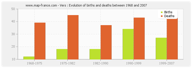 Vers : Evolution of births and deaths between 1968 and 2007