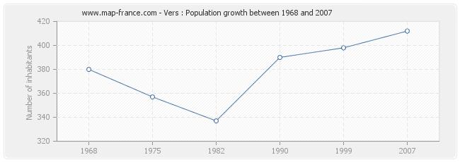 Population Vers