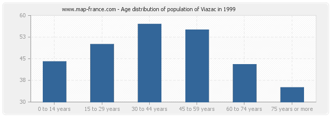 Age distribution of population of Viazac in 1999