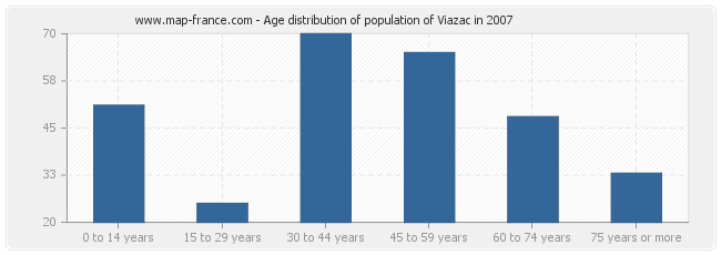 Age distribution of population of Viazac in 2007