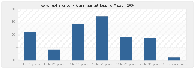 Women age distribution of Viazac in 2007