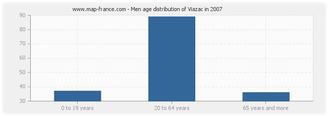 Men age distribution of Viazac in 2007