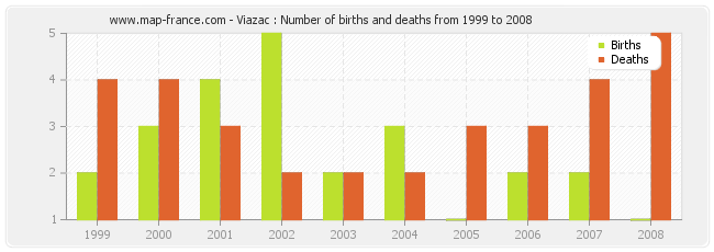 Viazac : Number of births and deaths from 1999 to 2008