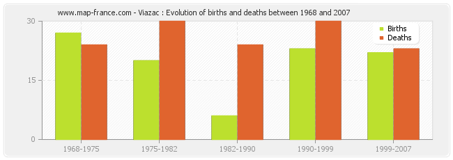 Viazac : Evolution of births and deaths between 1968 and 2007