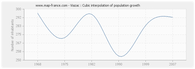 Viazac : Cubic interpolation of population growth