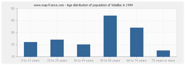Age distribution of population of Vidaillac in 1999