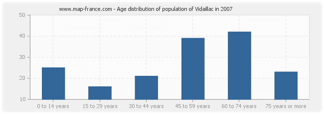 Age distribution of population of Vidaillac in 2007