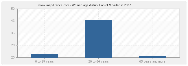 Women age distribution of Vidaillac in 2007