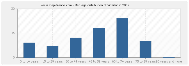 Men age distribution of Vidaillac in 2007