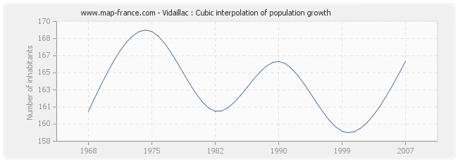Vidaillac : Cubic interpolation of population growth