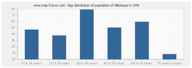 Age distribution of population of Villesèque in 1999