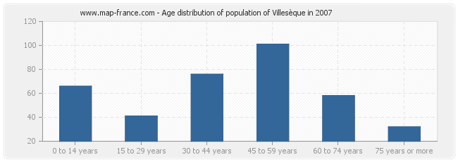 Age distribution of population of Villesèque in 2007