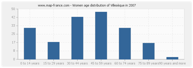 Women age distribution of Villesèque in 2007